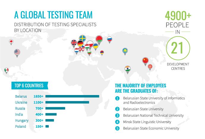 A global testing team